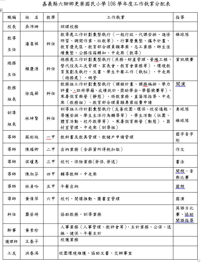 106學年度工作執掌分配表